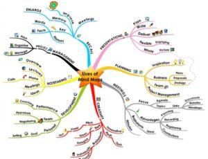 نقشه ذهنی چیست؟ مار و پلههای ذهن را میشناسید؟